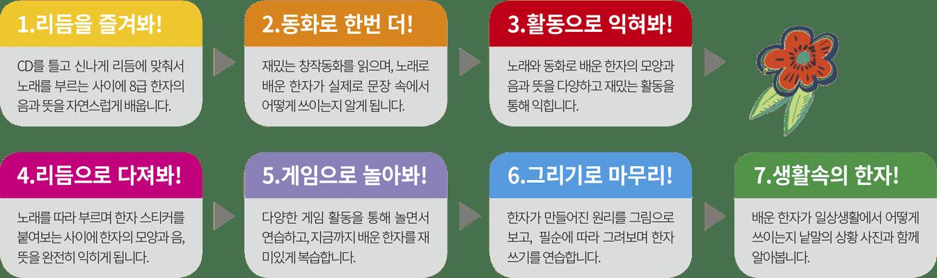 03-1단계 놀이활동패턴